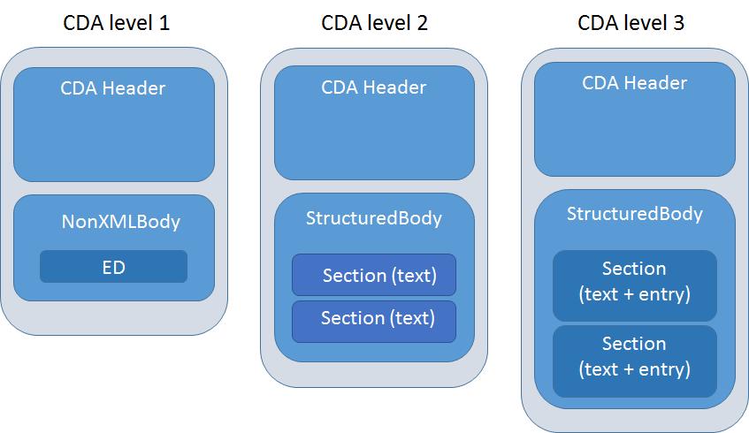 CDA Levels
